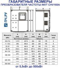 Габаритные размеры  INVT CHV160A