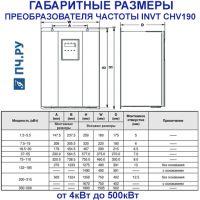 Габаритные размеры  INVT CHV190