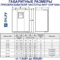Габаритные размеры  INVT CHF100A