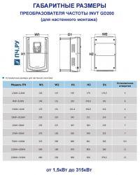 Габариты для преобразователя частоты INVT GD200 для настенного монтажа