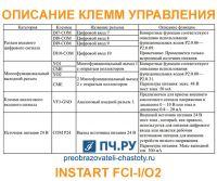 Описание клемм управления INSTART FCI-IO2