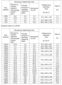 Габаритные размеры преобразователя частоты Веспер Е4-8400